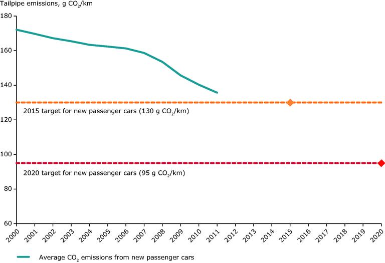 cíle na snížení emisí u osobních automobilů