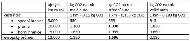 Uhlíková stopa za rok jízdy autem.