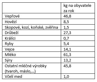 Jaké a kolik živočišných produktů sní průměrný Čech za rok?