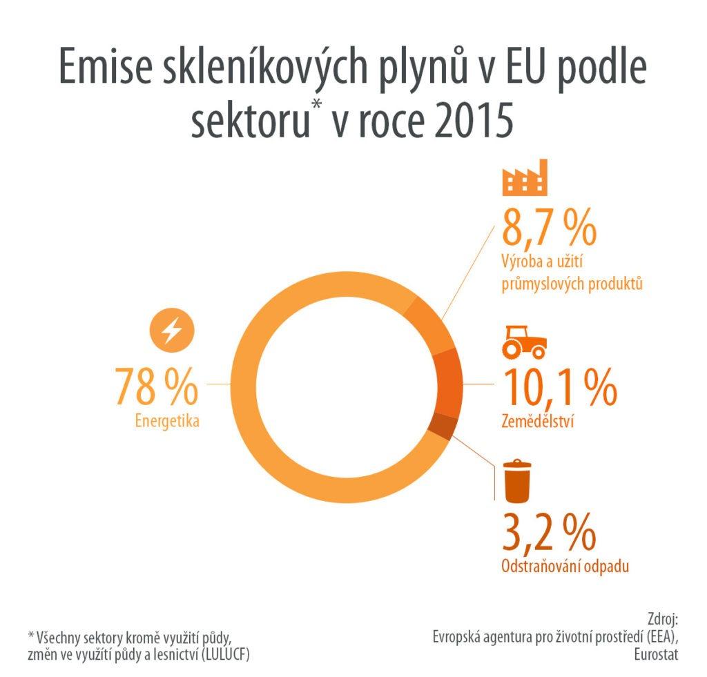 Emise skleníkových plynů v EU podle sektorů v roce 2015