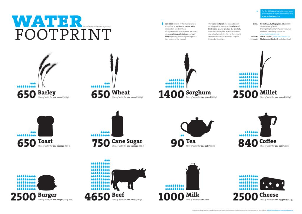 Vodní stopa jednotlivých produktů